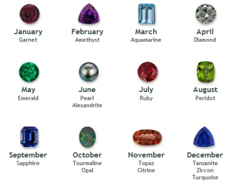 ... recently to discuss starting an inquiry project about birthstones