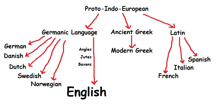 the origin and history of the maa language (redirected from history of the english language) english is a west germanic language that originated from anglo-frisian dialects brought to britain in the mid 5th to 7th centuries ad by germanic invaders and settlers from what is now northwest germany, west denmark and the netherlands.